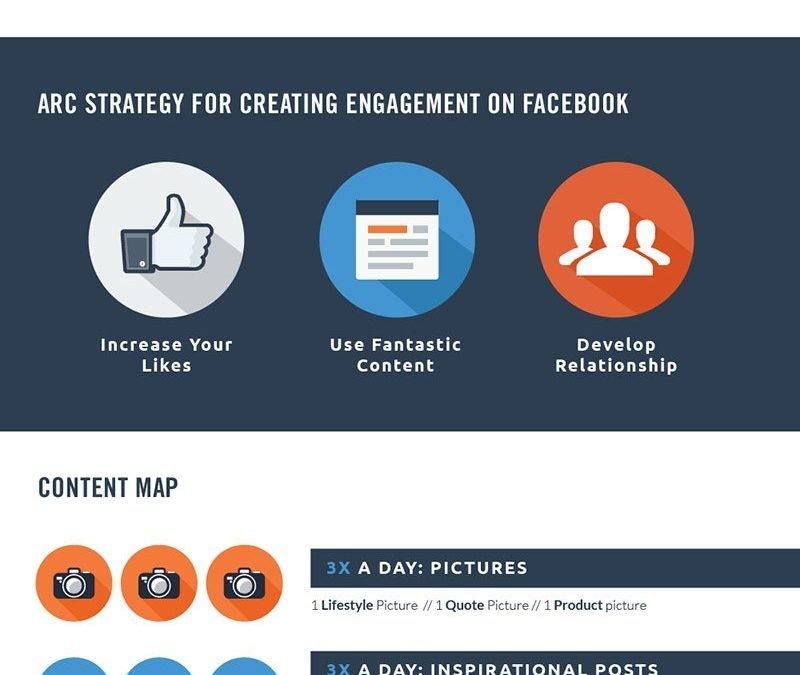 Facebook Content Map