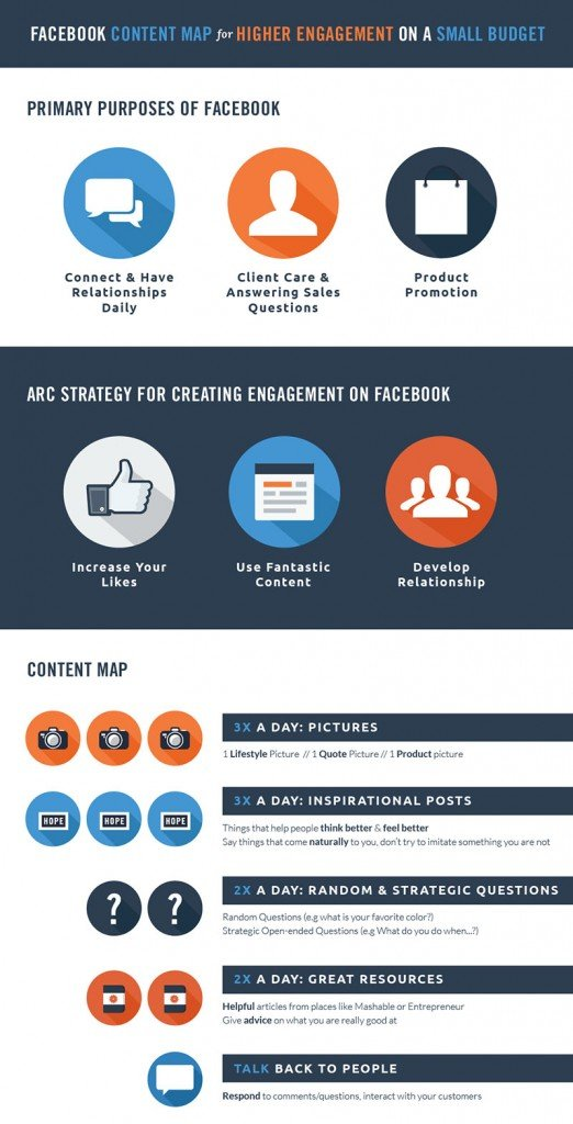 FB Content Map